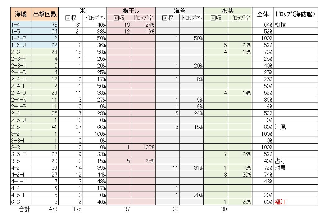 艦これ_2018年_春イベ_食材回収報告一覧_180607