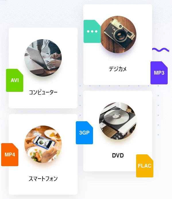 EaseUS Video Editor / 各デバイスやSNS向けの動画フォーマットに対応
