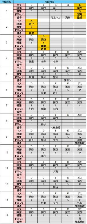 e6_出撃履歴