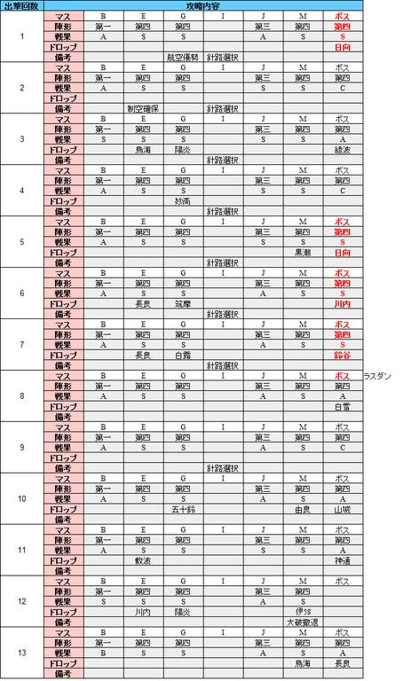 e7_出撃履歴
