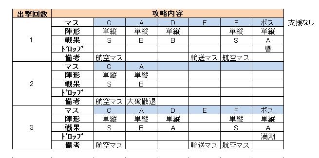 e3_出撃履歴