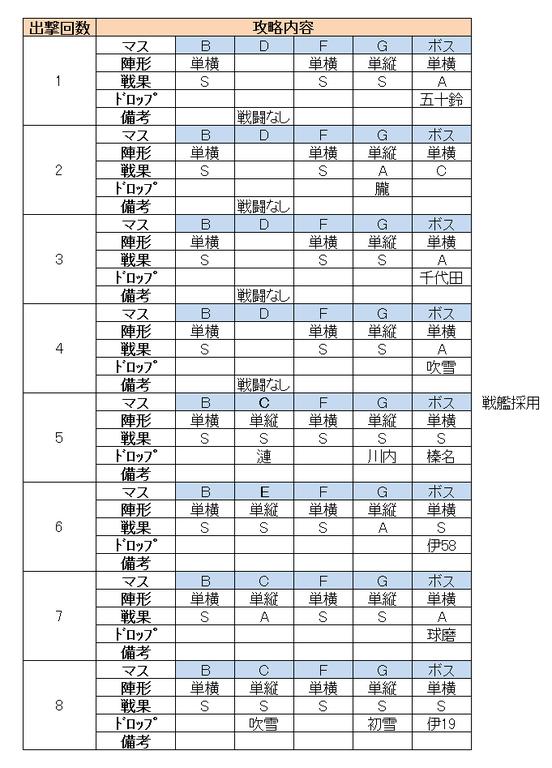 e1_出撃履歴